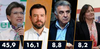 Encuesta Candidatos Alcaldía de Bogotá