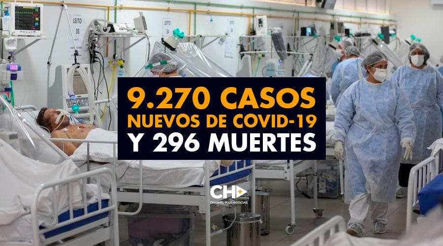 9.270 Casos Nuevos de Covid-19 y 296 Muertes