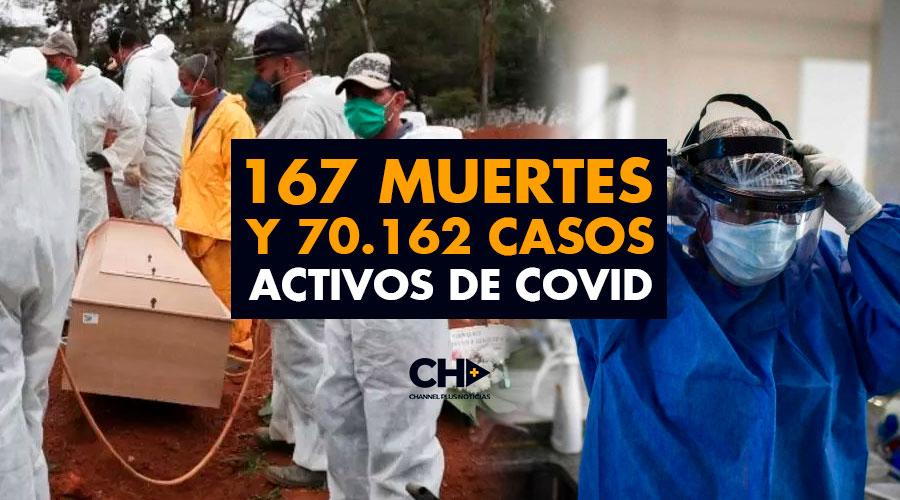 167 Muertes y 70.162 Casos Activos de COVID