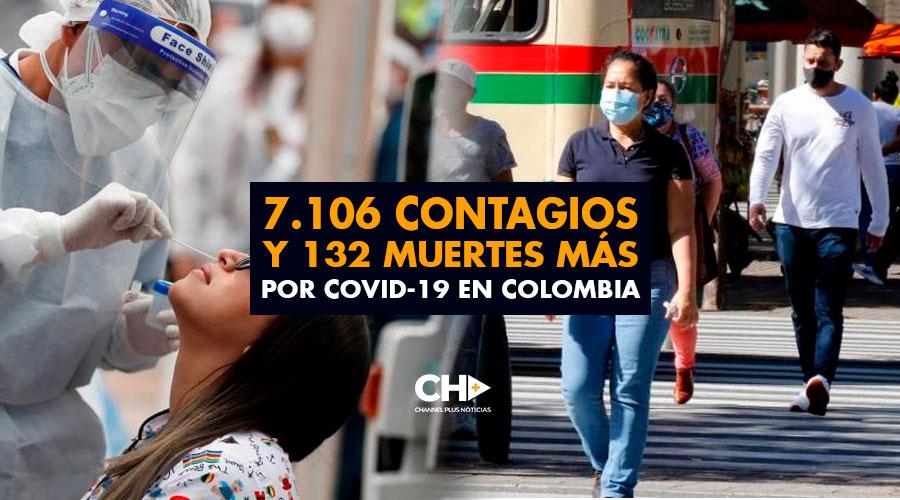 7.106 contagios y 132 muertes más por covid-19 en Colombia