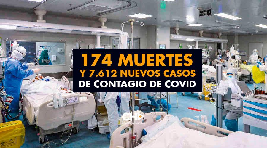 174 Muertes y 7.612 nuevos casos de Contagio de Covid