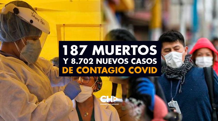 187 Muertos y 8.702 Nuevos Contagiados por Covid