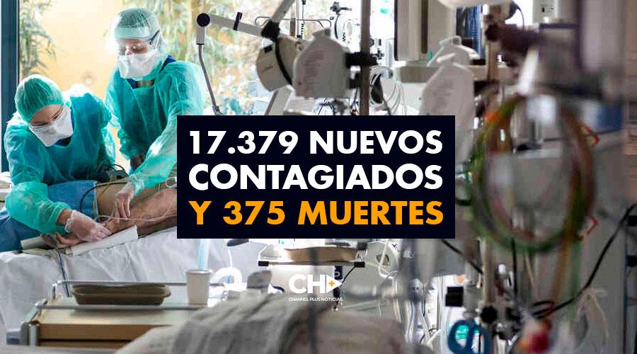 17.379 Nuevos Contagiados y 375 Muertes