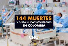 144 Muertes y 3.926 Nuevos Contagios en Colombia