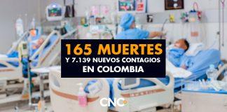 165 Muertes y 7.139 Nuevos Contagios en Colombia