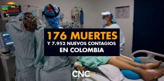 7.952 Nuevos Contagios y 176 Muertes en Colombia