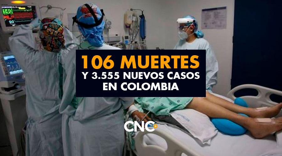 106 Muertes y 3.555 Nuevos Casos en Colombia