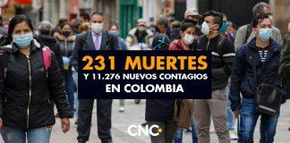 11.276 Nuevos Contagios y 231 Muertes en Colombia