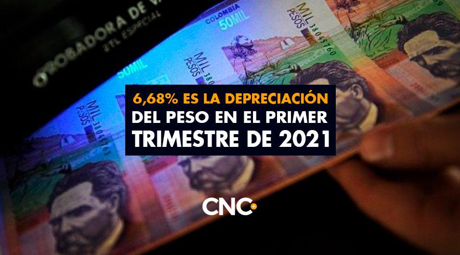 6,68% es la depreciación del peso en el primer trimestre de 2021