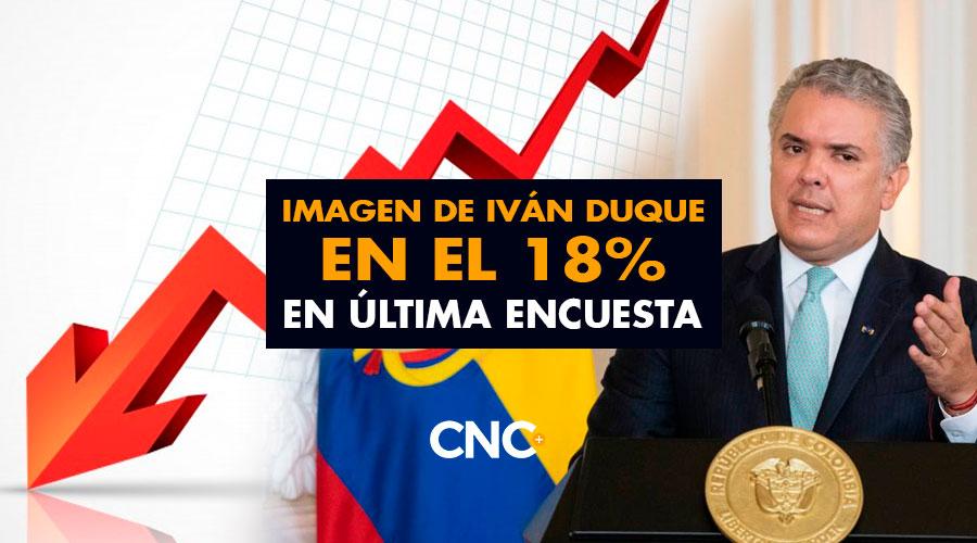 Imagen de Iván Duque en el 18% en última encuesta