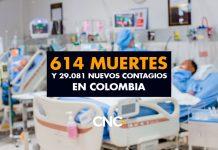 614 Muertes y 29.081 Nuevos Contagios en Colombia