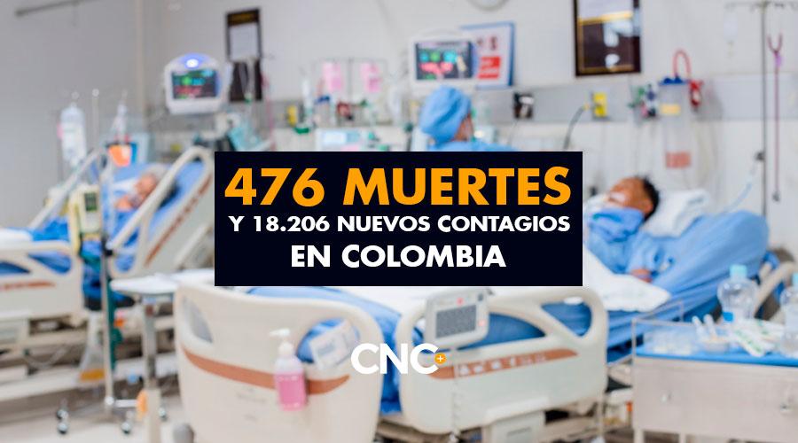 476 Muertes y 18.206 Nuevos Contagios en Colombia